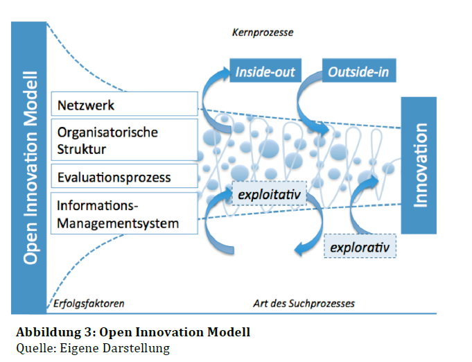 what is open innovation pdf