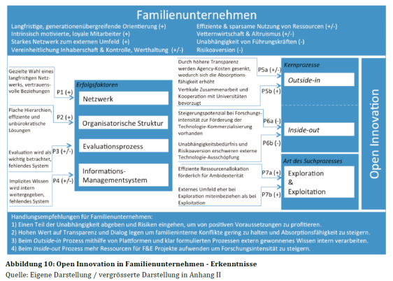 Summary of results (by N. Lädrach: Open Innovation in Familienunternehmen, 2014)