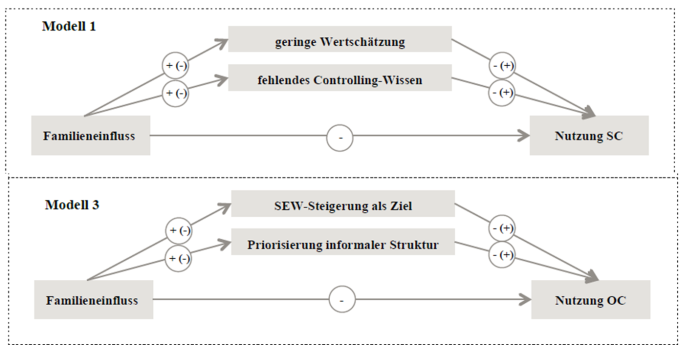 Model of controlling in family firms (Andric, 2015)